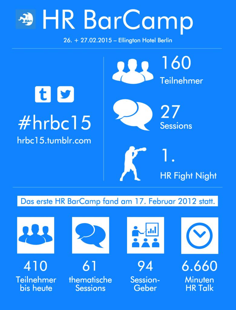 Infografik hrbc15